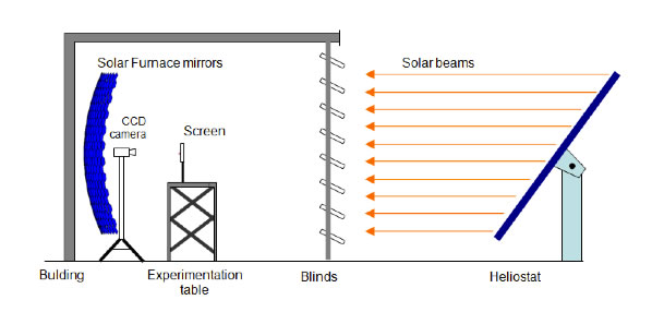 concentration image profiles of the high flux solar furnace of cie electric furnace diagram concentration image profiles of the high flux solar furnace of cie unam in temixco, mexico first stage